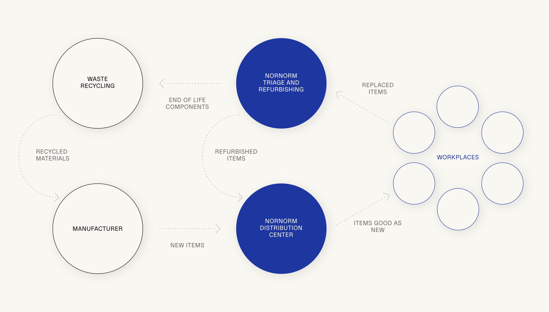 Circularity Diagram